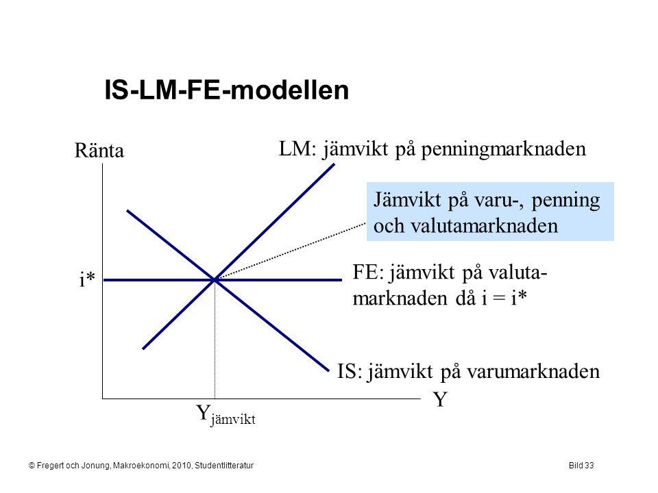 IS-LM-FE-modellen Ränta LM: jämvikt på penningmarknaden