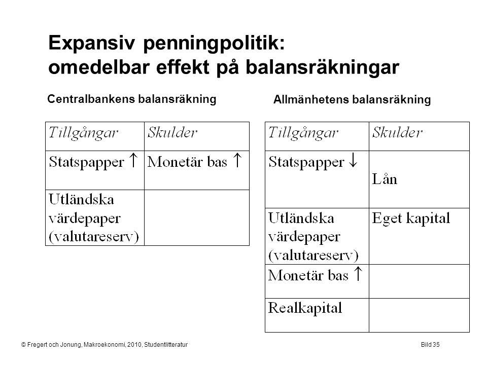 Expansiv penningpolitik: omedelbar effekt på balansräkningar