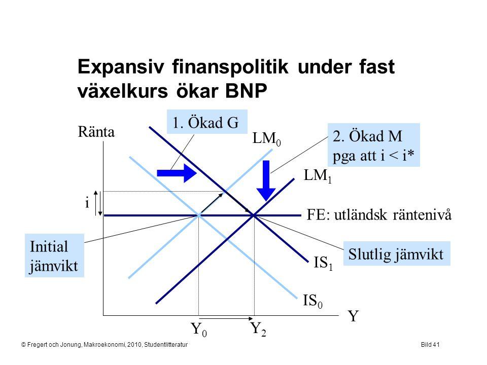 Expansiv finanspolitik under fast växelkurs ökar BNP