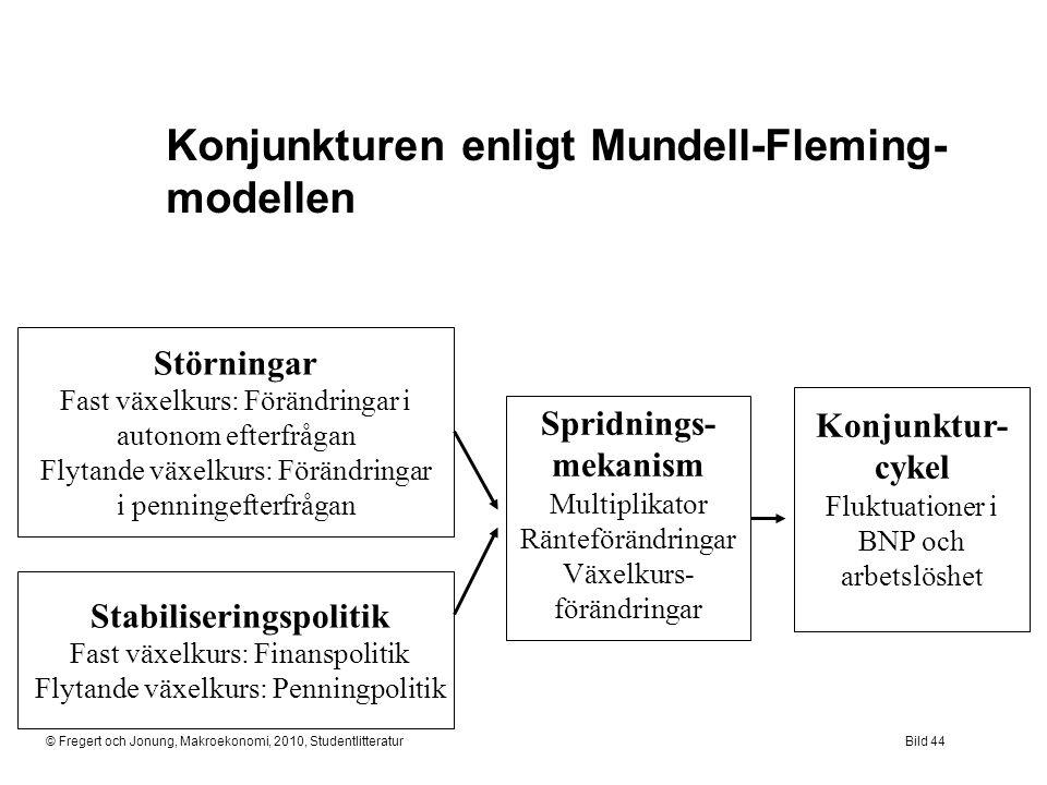 Konjunkturen enligt Mundell-Fleming-modellen