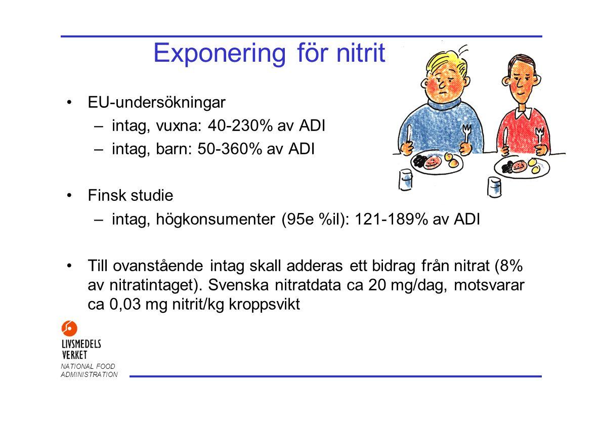 Exponering för nitrit EU-undersökningar intag, vuxna: 40-230% av ADI