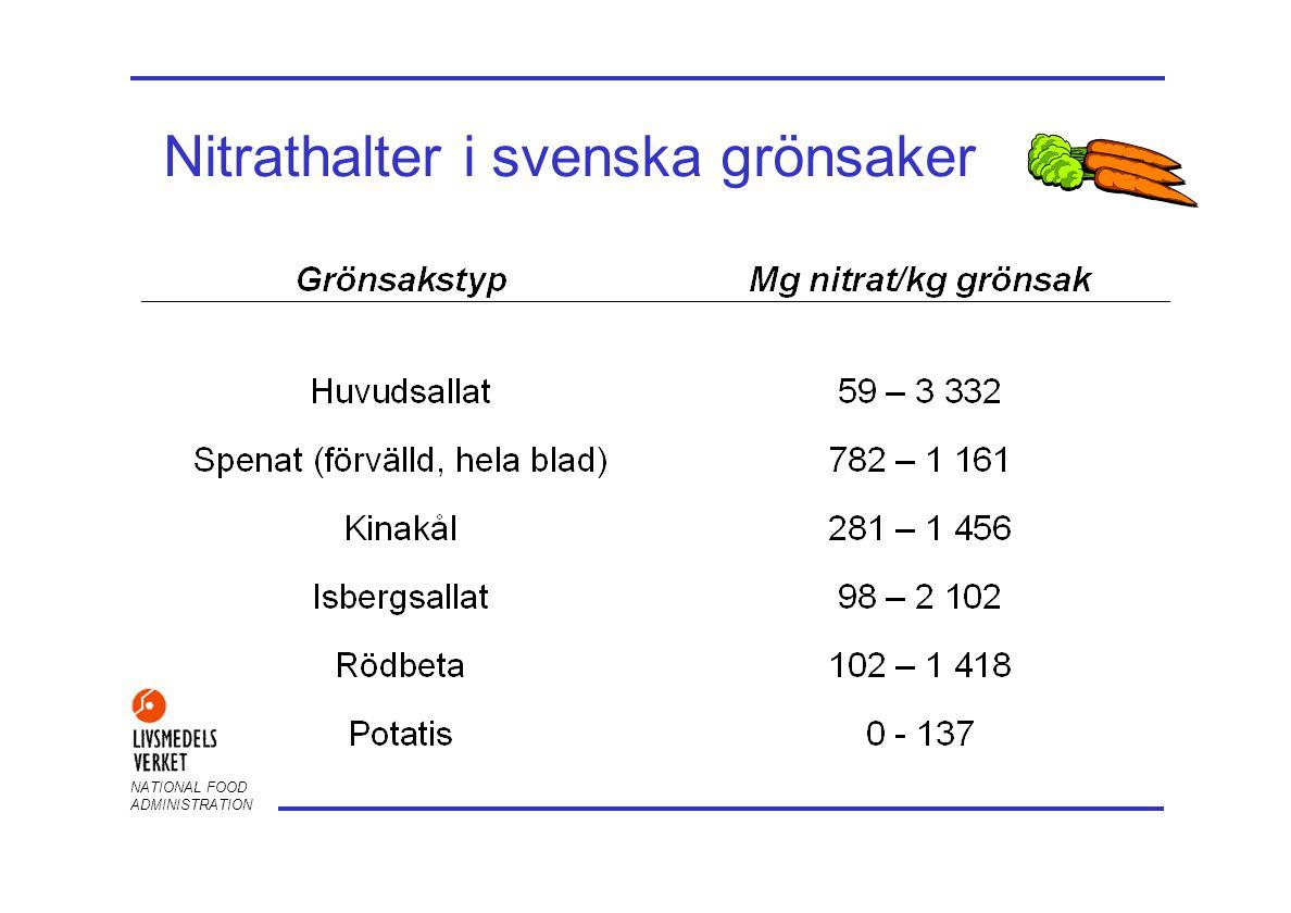 Nitrathalter i svenska grönsaker