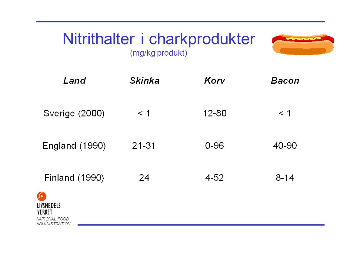 Nitrithalter i charkprodukter (mg/kg produkt)
