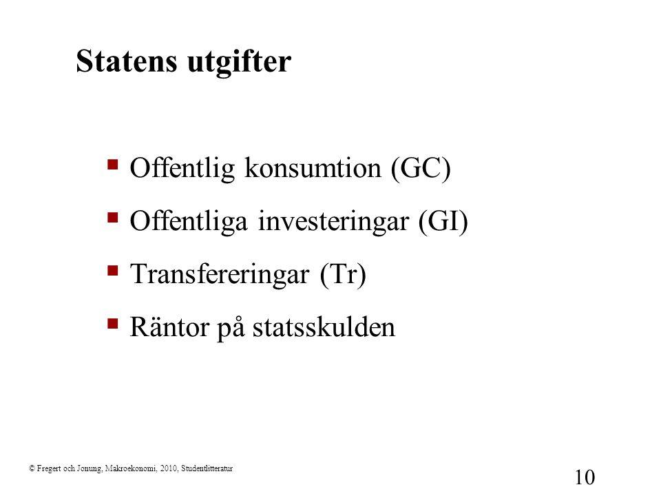 Statens utgifter Offentlig konsumtion (GC)