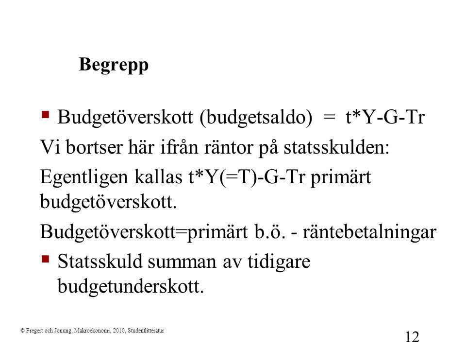 Budgetöverskott (budgetsaldo) = t*Y-G-Tr