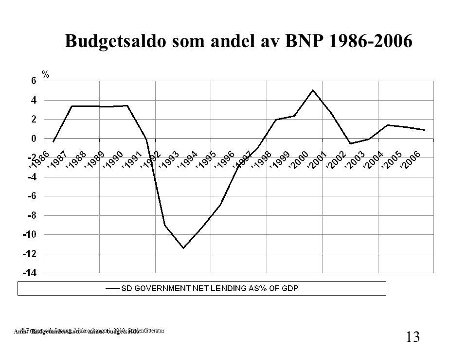 Budgetsaldo som andel av BNP 1986-2006