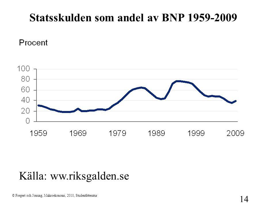 Statsskulden som andel av BNP 1959-2009