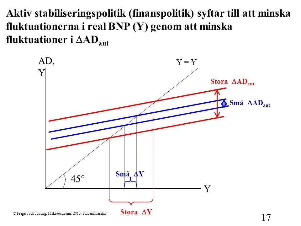 Aktiv stabiliseringspolitik (finanspolitik) syftar till att minska fluktuationerna i real BNP (Y) genom att minska fluktuationer i DADaut