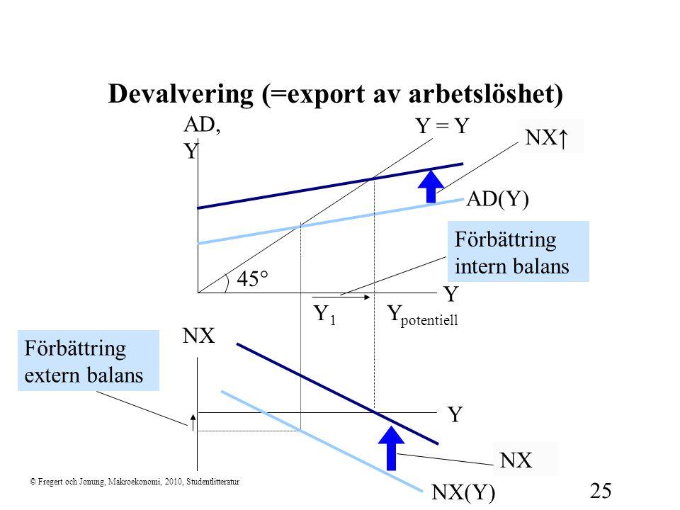 Devalvering (=export av arbetslöshet)