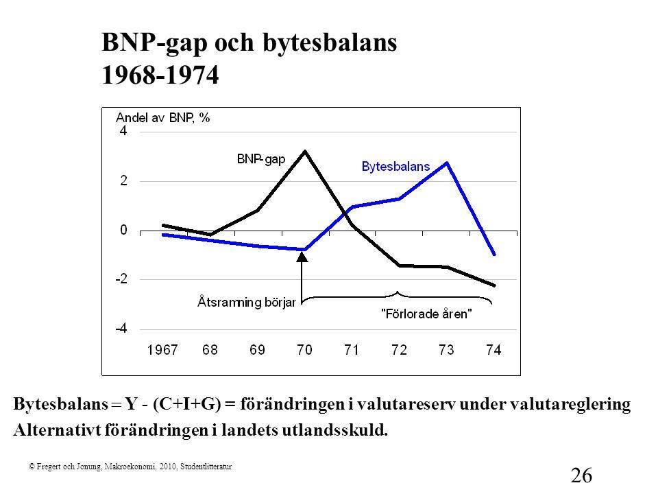 BNP-gap och bytesbalans 1968-1974