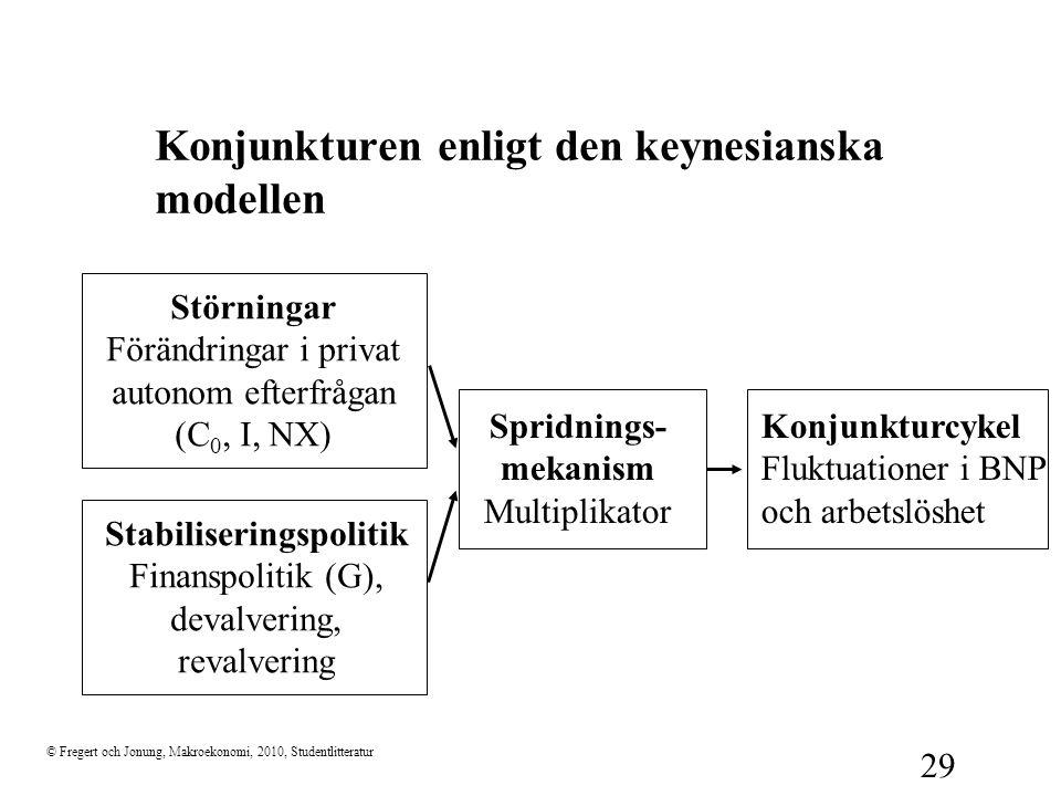 Konjunkturen enligt den keynesianska modellen