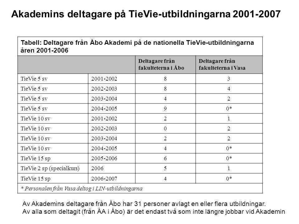 Akademins deltagare på TieVie-utbildningarna 2001-2007
