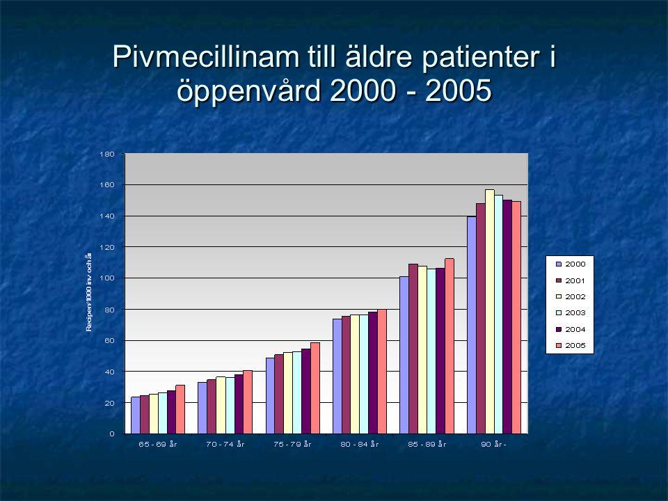 Pivmecillinam till äldre patienter i öppenvård 2000 - 2005
