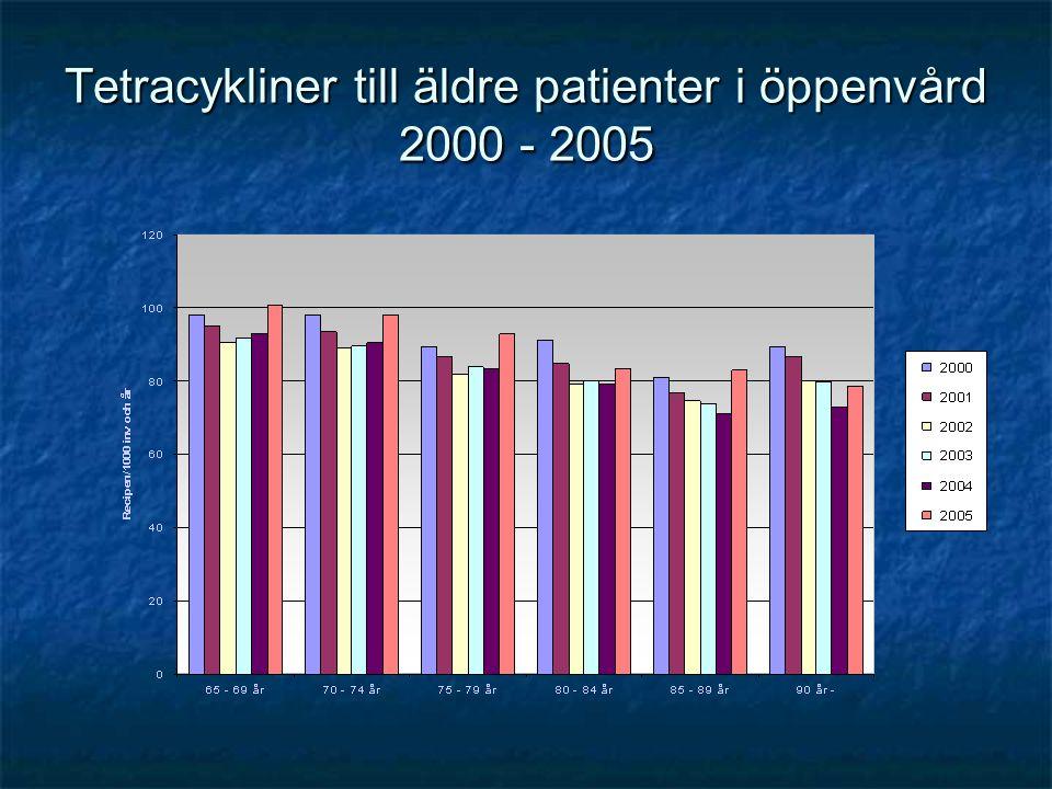 Tetracykliner till äldre patienter i öppenvård 2000 - 2005