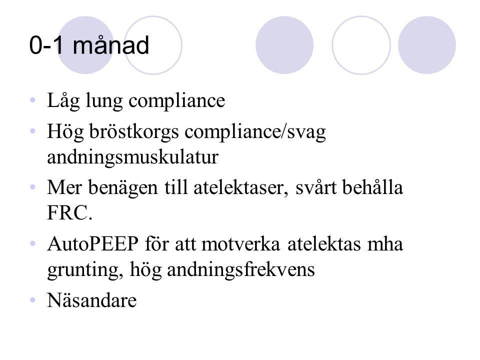0-1 månad Låg lung compliance