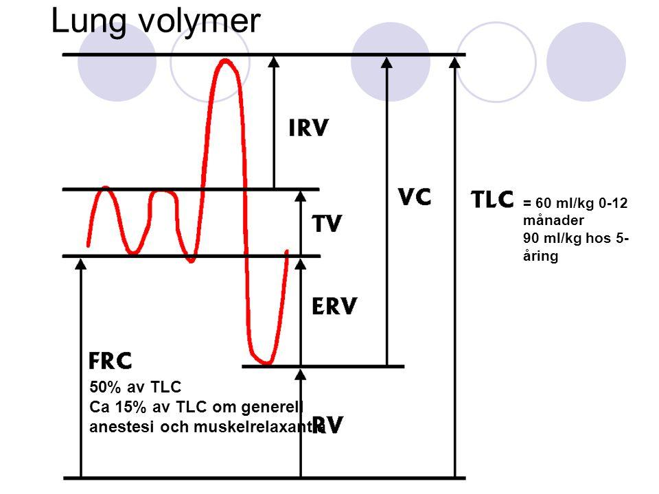 Lung volymer = 60 ml/kg 0-12 månader. 90 ml/kg hos 5-åring. 50% av TLC. Ca 15% av TLC om generell anestesi och muskelrelaxantia.