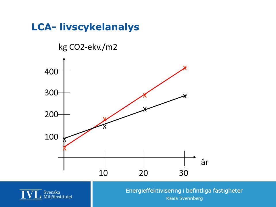 LCA- livscykelanalys år kg CO2-ekv./m2 100 200 300 400 x 10 20 30