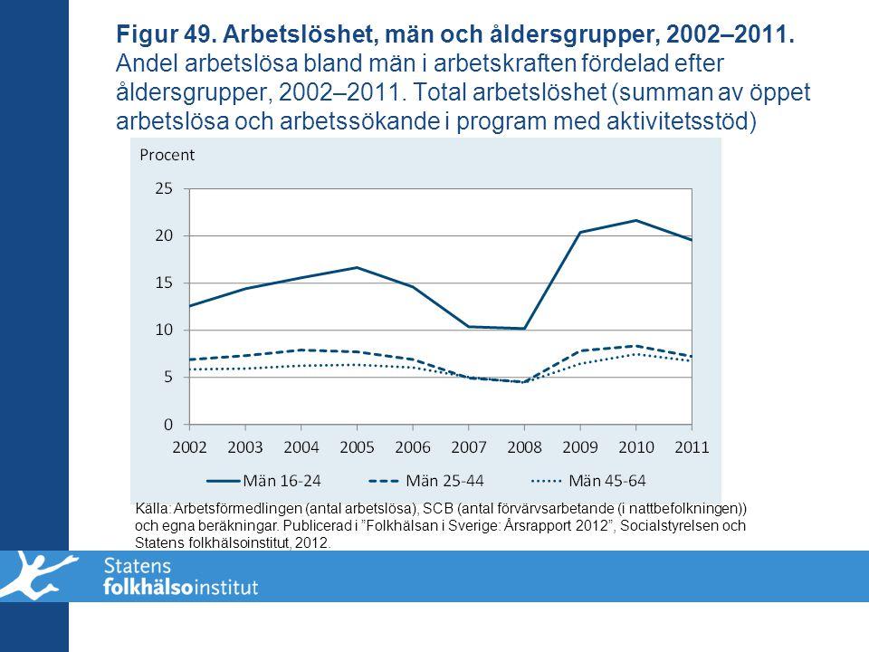 Figur 49. Arbetslöshet, män och åldersgrupper, 2002–2011
