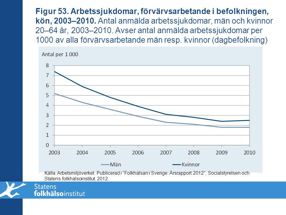 Figur 53. Arbetssjukdomar, förvärvsarbetande i befolkningen, kön, 2003–2010. Antal anmälda arbetssjukdomar, män och kvinnor 20–64 år, 2003–2010. Avser antal anmälda arbetssjukdomar per 1000 av alla förvärvsarbetande män resp. kvinnor (dagbefolkning)