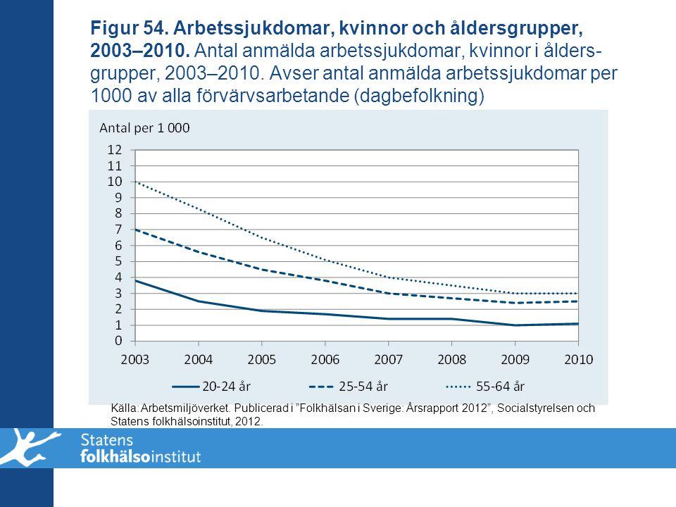 Figur 54. Arbetssjukdomar, kvinnor och åldersgrupper, 2003–2010