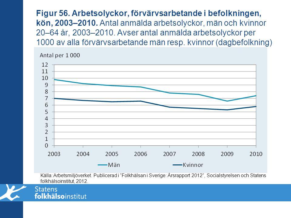 Figur 56. Arbetsolyckor, förvärvsarbetande i befolkningen, kön, 2003–2010. Antal anmälda arbetsolyckor, män och kvinnor 20–64 år, 2003–2010. Avser antal anmälda arbetsolyckor per 1000 av alla förvärvsarbetande män resp. kvinnor (dagbefolkning)
