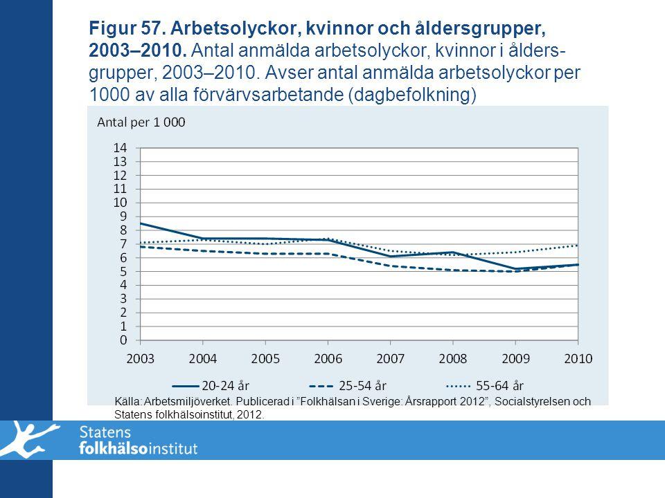 Figur 57. Arbetsolyckor, kvinnor och åldersgrupper, 2003–2010