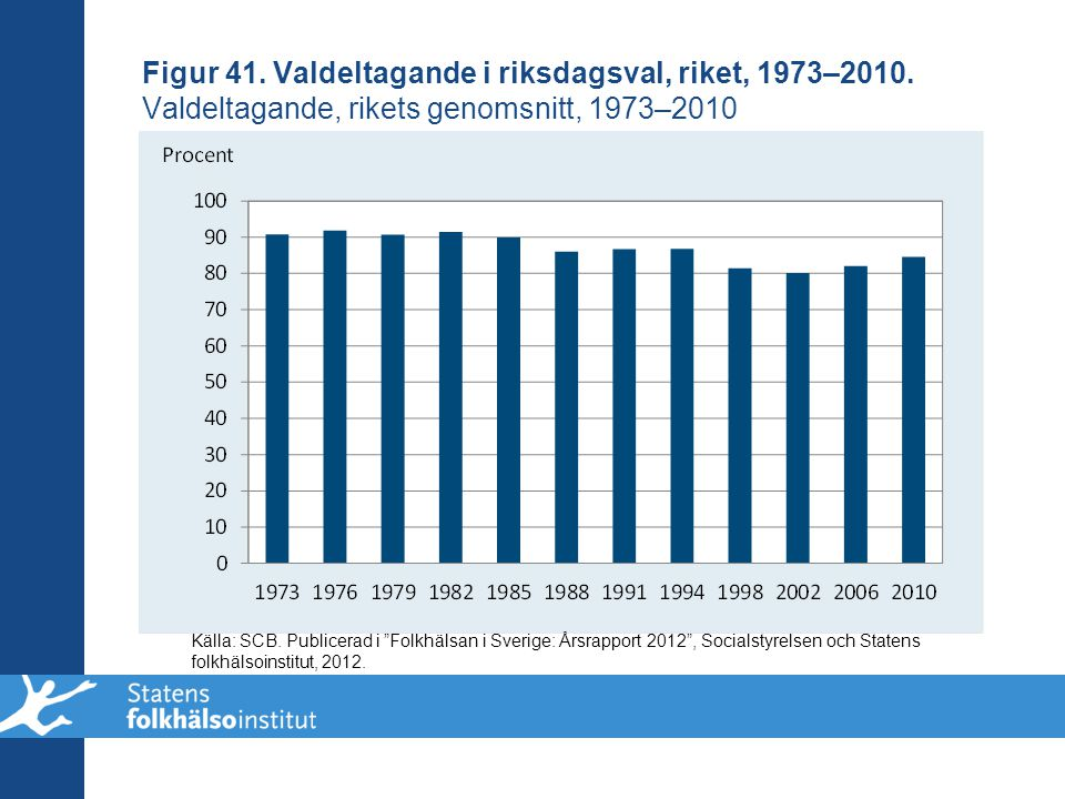 Figur 41. Valdeltagande i riksdagsval, riket, 1973–2010