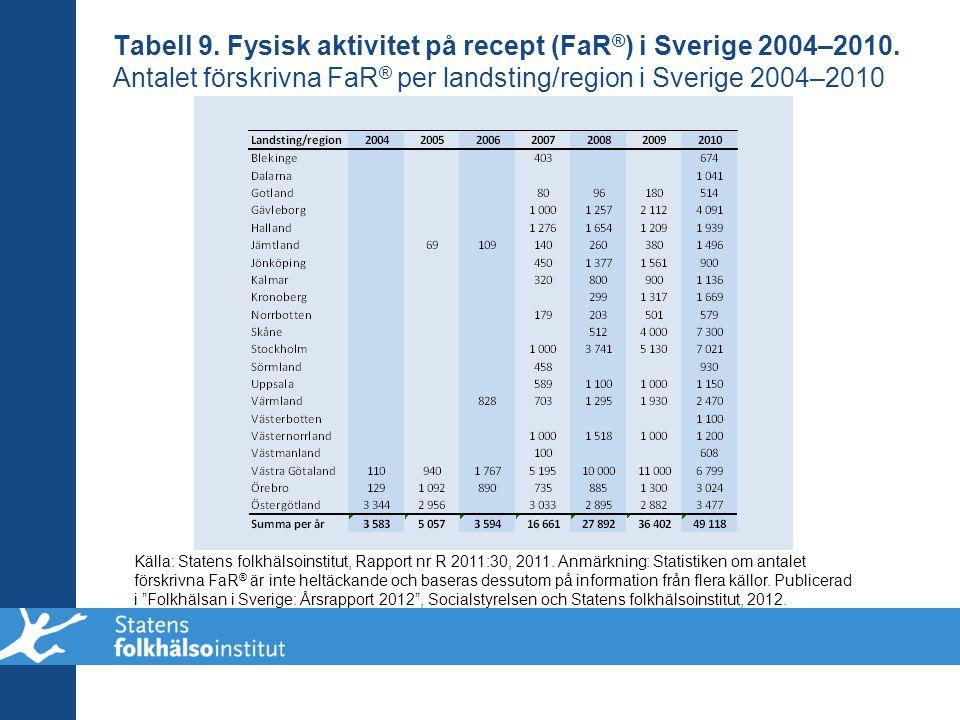Tabell 9. Fysisk aktivitet på recept (FaR®) i Sverige 2004–2010