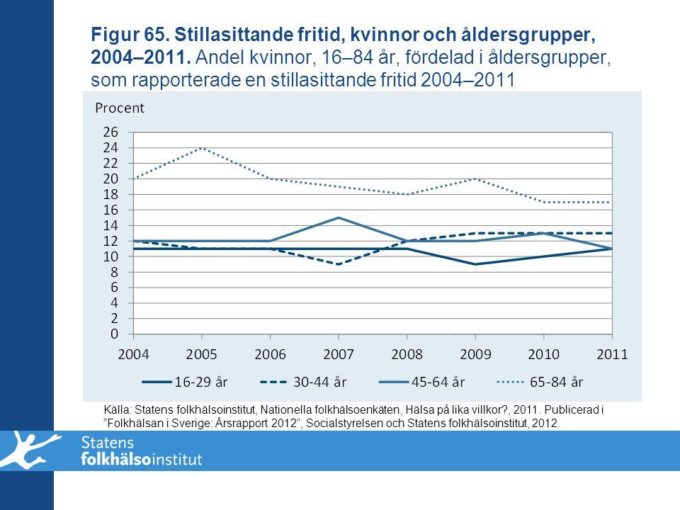 Figur 65. Stillasittande fritid, kvinnor och åldersgrupper, 2004–2011