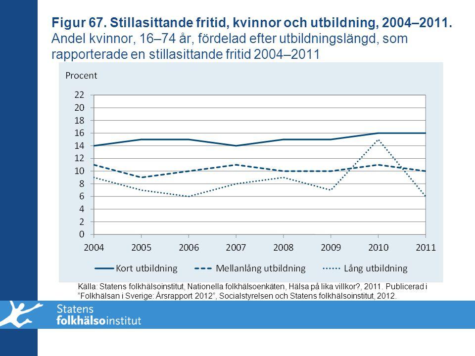 Figur 67. Stillasittande fritid, kvinnor och utbildning, 2004–2011