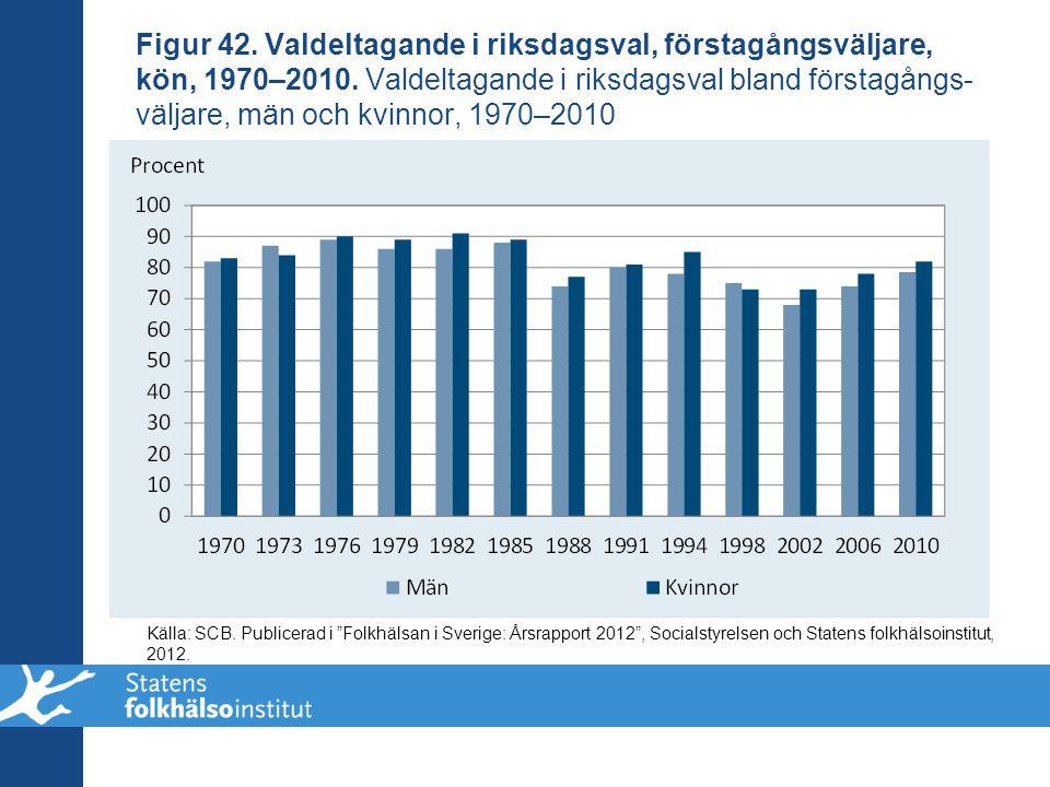 Figur 42. Valdeltagande i riksdagsval, förstagångsväljare, kön, 1970–2010. Valdeltagande i riksdagsval bland förstagångs-väljare, män och kvinnor, 1970–2010