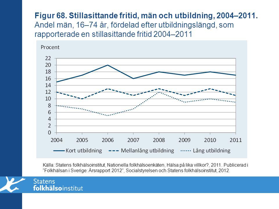 Figur 68. Stillasittande fritid, män och utbildning, 2004–2011