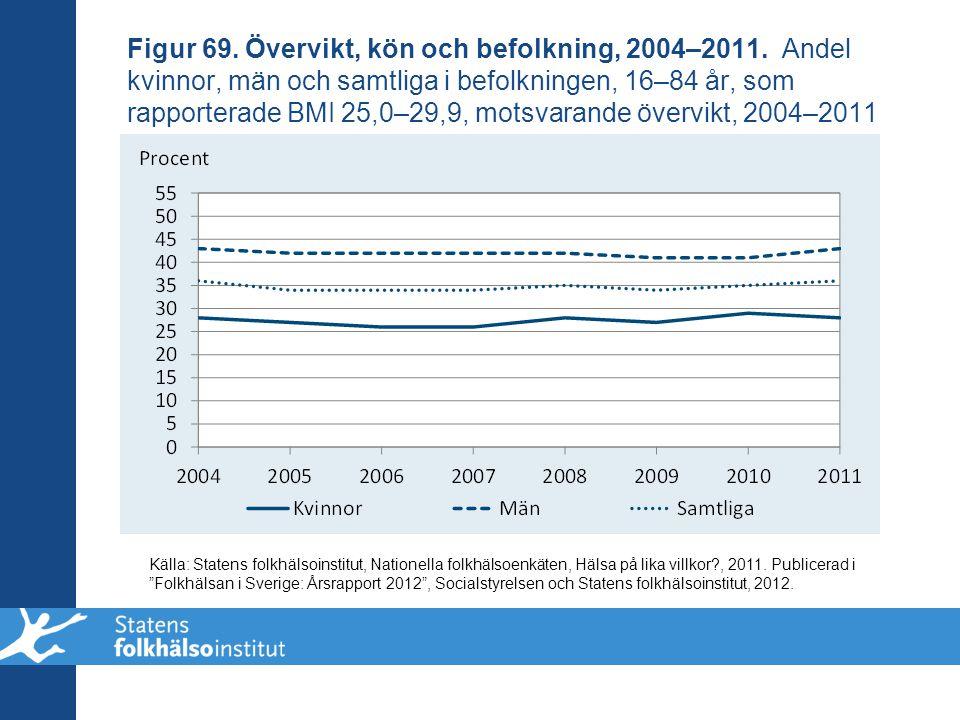 Figur 69. Övervikt, kön och befolkning, 2004–2011