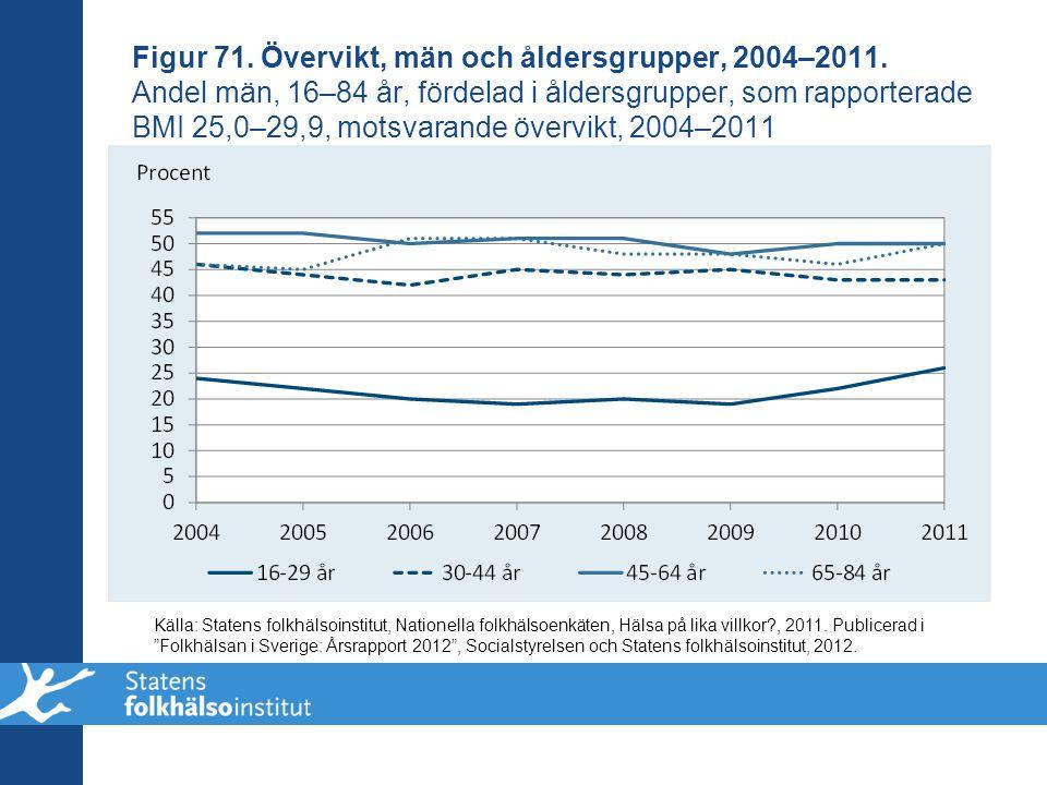 Figur 71. Övervikt, män och åldersgrupper, 2004–2011