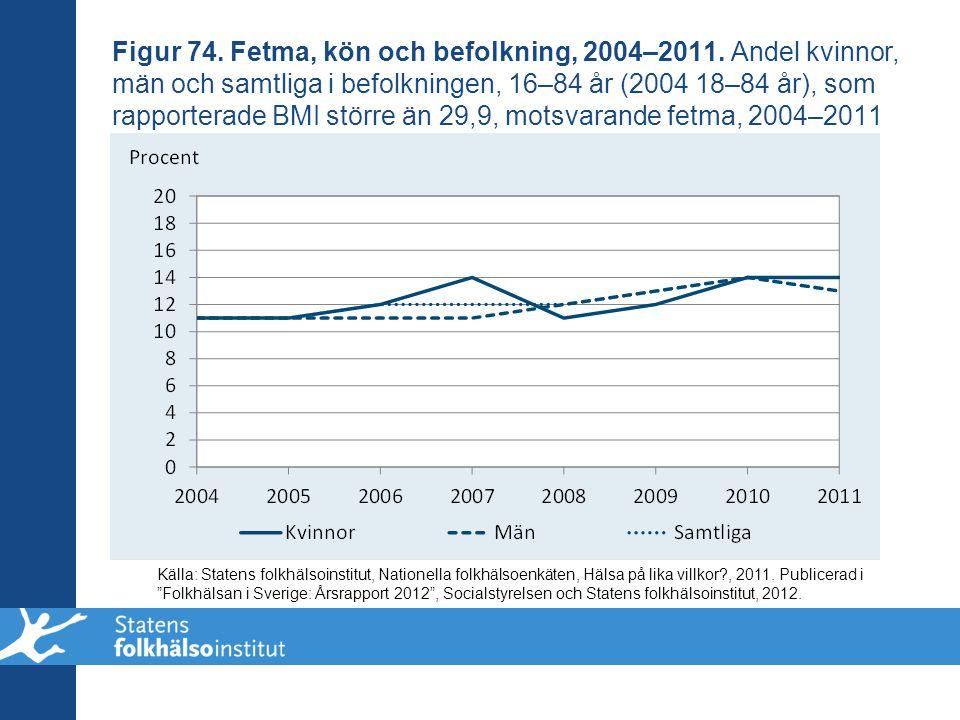 Figur 74. Fetma, kön och befolkning, 2004–2011
