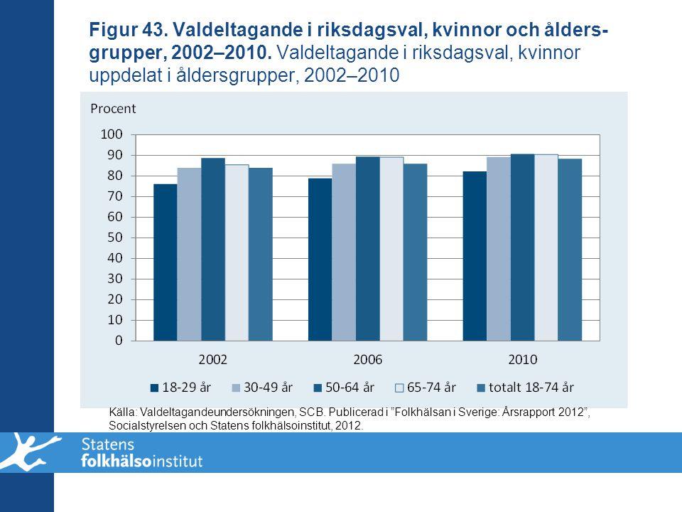 Figur 43. Valdeltagande i riksdagsval, kvinnor och ålders-grupper, 2002–2010. Valdeltagande i riksdagsval, kvinnor uppdelat i åldersgrupper, 2002–2010