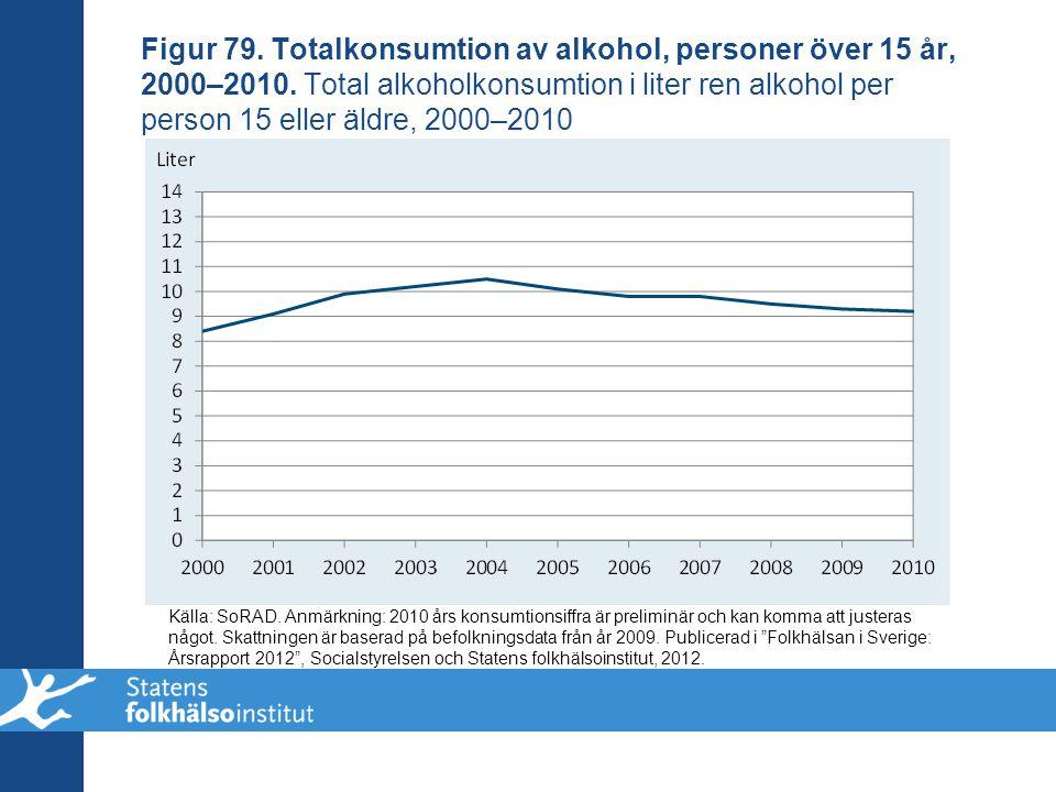 Figur 79. Totalkonsumtion av alkohol, personer över 15 år, 2000–2010