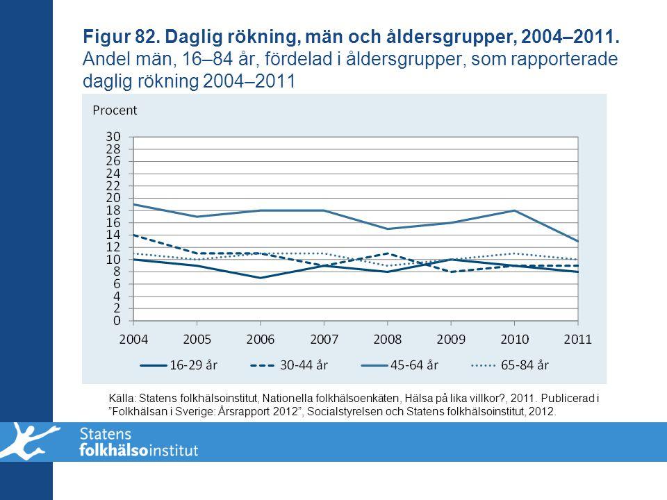 Figur 82. Daglig rökning, män och åldersgrupper, 2004–2011