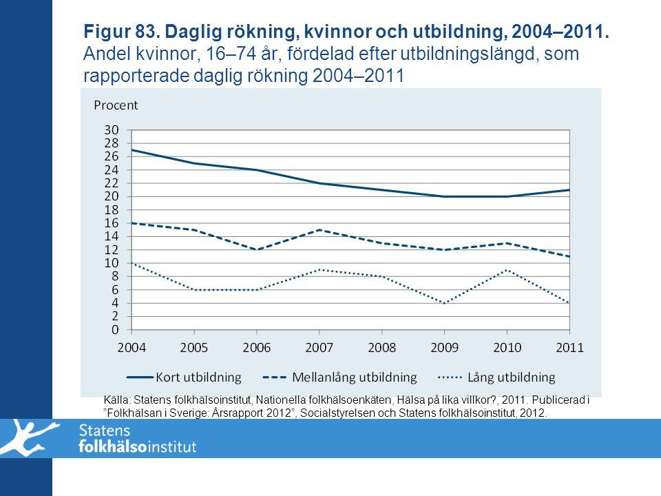 Figur 83. Daglig rökning, kvinnor och utbildning, 2004–2011