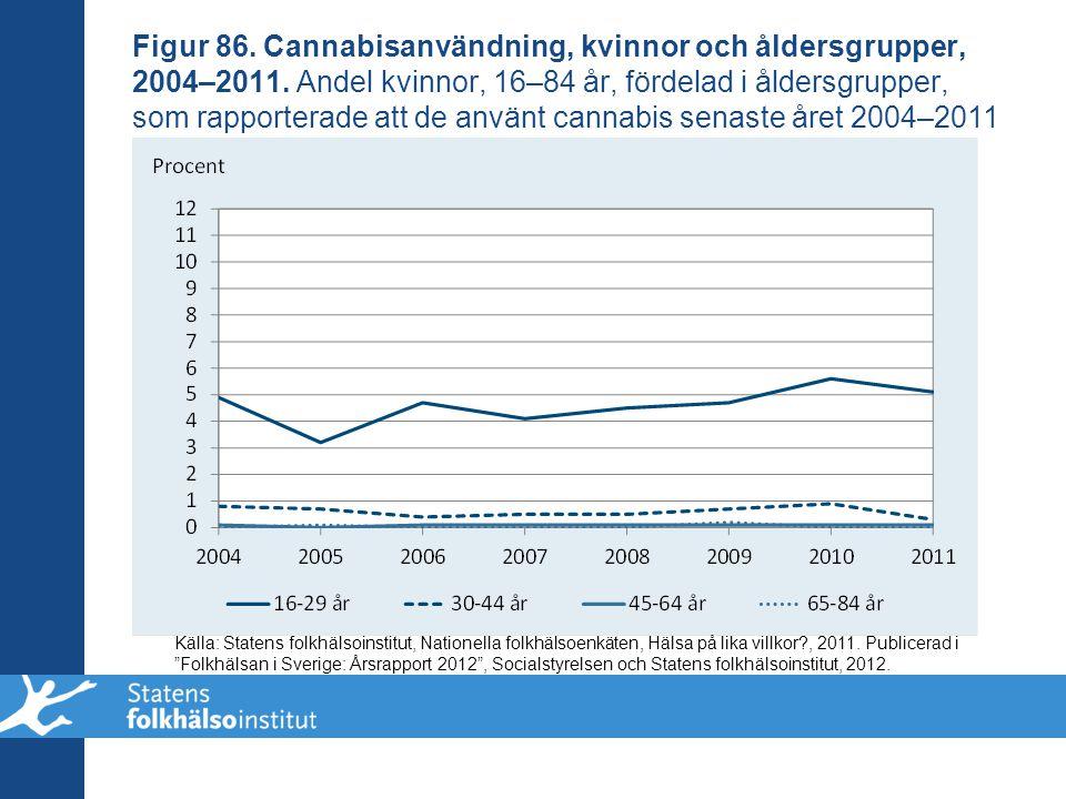 Figur 86. Cannabisanvändning, kvinnor och åldersgrupper, 2004–2011