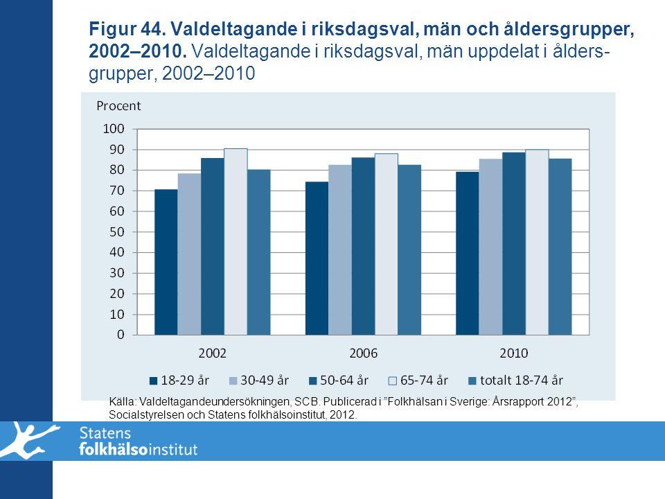 Figur 44. Valdeltagande i riksdagsval, män och åldersgrupper, 2002–2010. Valdeltagande i riksdagsval, män uppdelat i ålders-grupper, 2002–2010