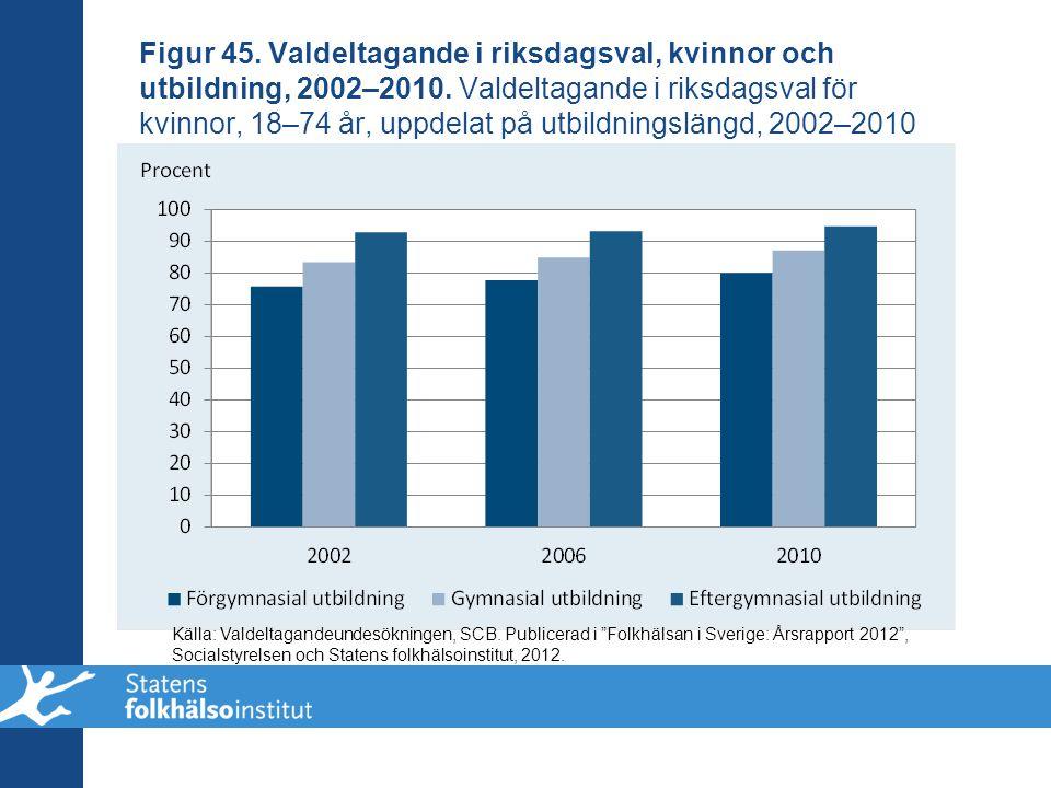 Figur 45. Valdeltagande i riksdagsval, kvinnor och utbildning, 2002–2010. Valdeltagande i riksdagsval för kvinnor, 18–74 år, uppdelat på utbildningslängd, 2002–2010