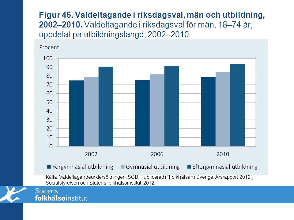 Figur 46. Valdeltagande i riksdagsval, män och utbildning, 2002–2010