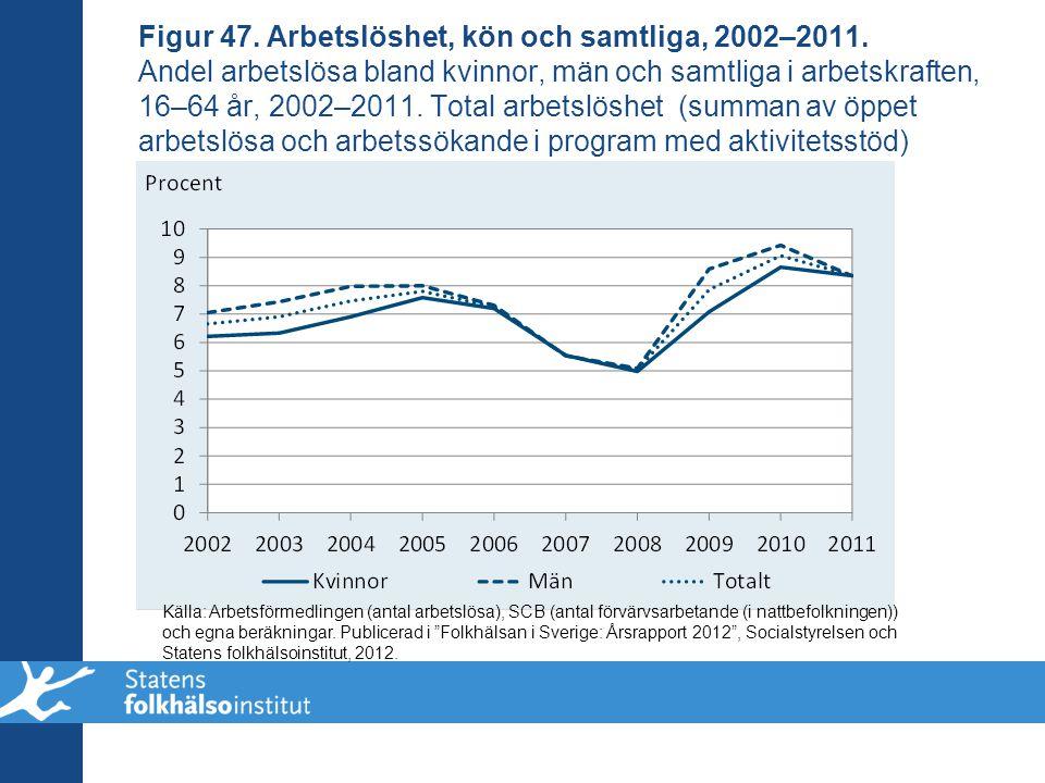 Figur 47. Arbetslöshet, kön och samtliga, 2002–2011
