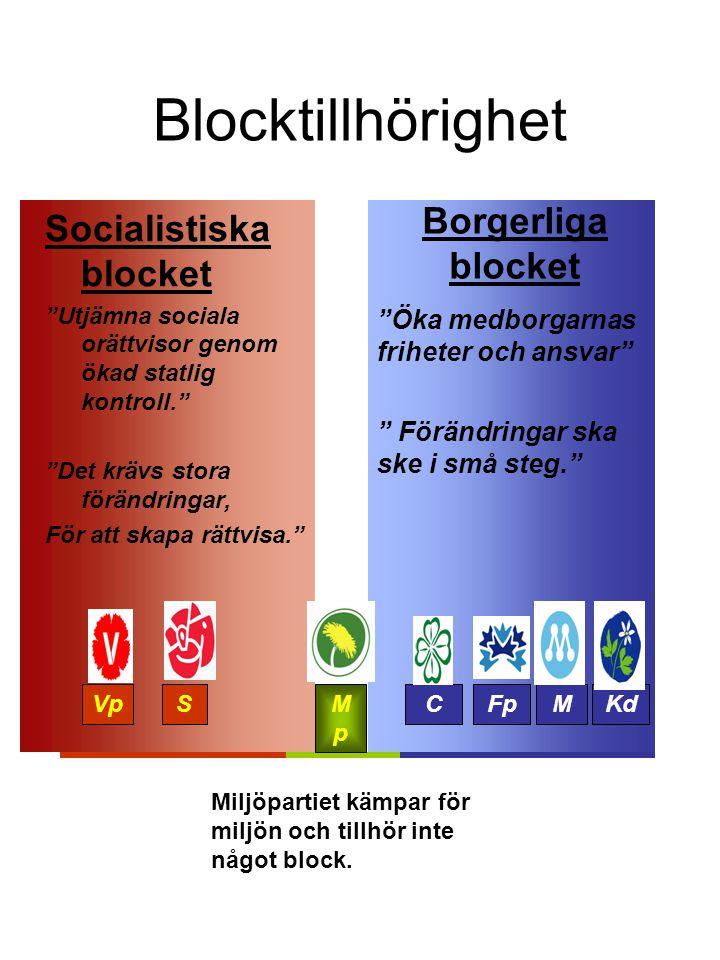 Blocktillhörighet Borgerliga blocket Socialistiska blocket
