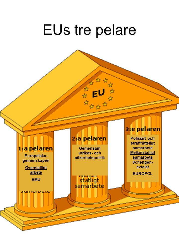 EUs tre pelare Polisiärt och straffrättsligt samarbete