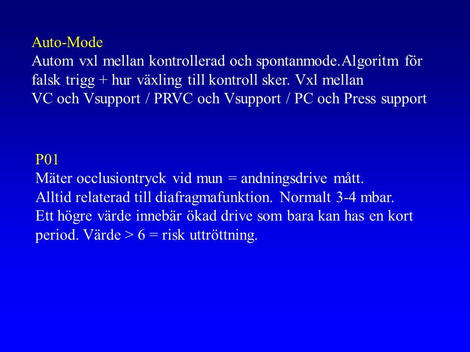 Auto-Mode Autom vxl mellan kontrollerad och spontanmode.Algoritm för. falsk trigg + hur växling till kontroll sker. Vxl mellan.