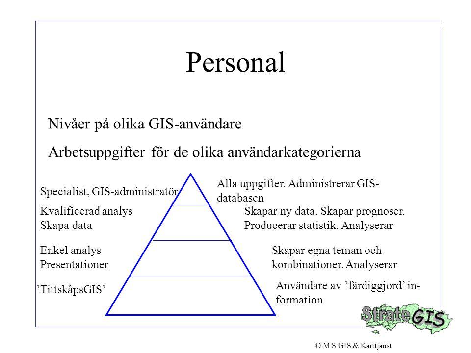 Personal Nivåer på olika GIS-användare