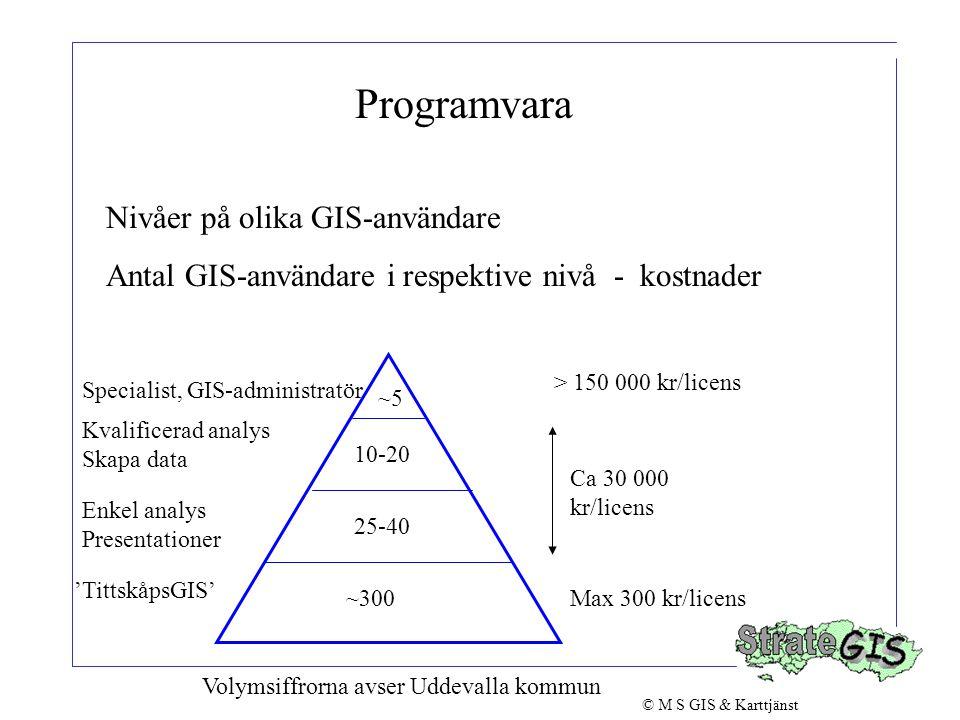 Programvara Nivåer på olika GIS-användare