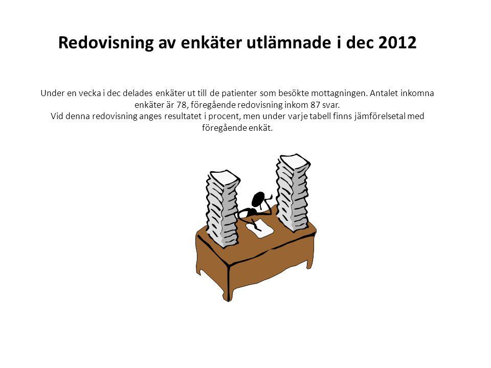 Redovisning av enkäter utlämnade i dec 2012 Under en vecka i dec delades enkäter ut till de patienter som besökte mottagningen.